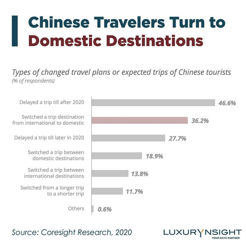 Chinese Domestic Tourism Data, from Luxurynsight